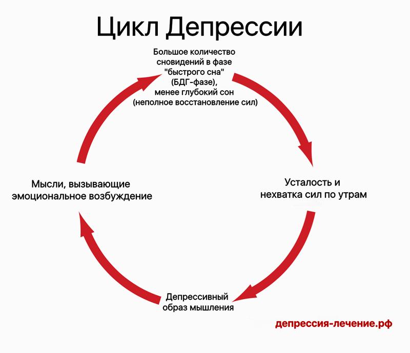 Циклы депрессии
